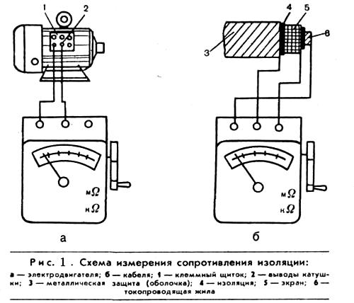 Как измерить заземление мегаомметром