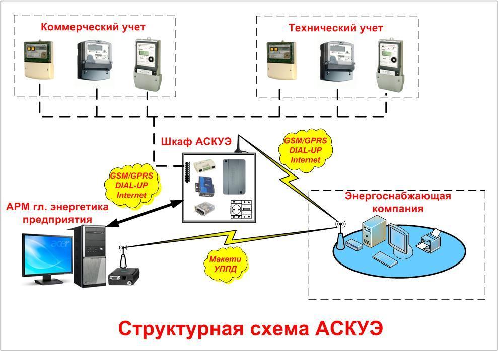 Применение автоматизированных систем коммерческого учета электроэнергии
