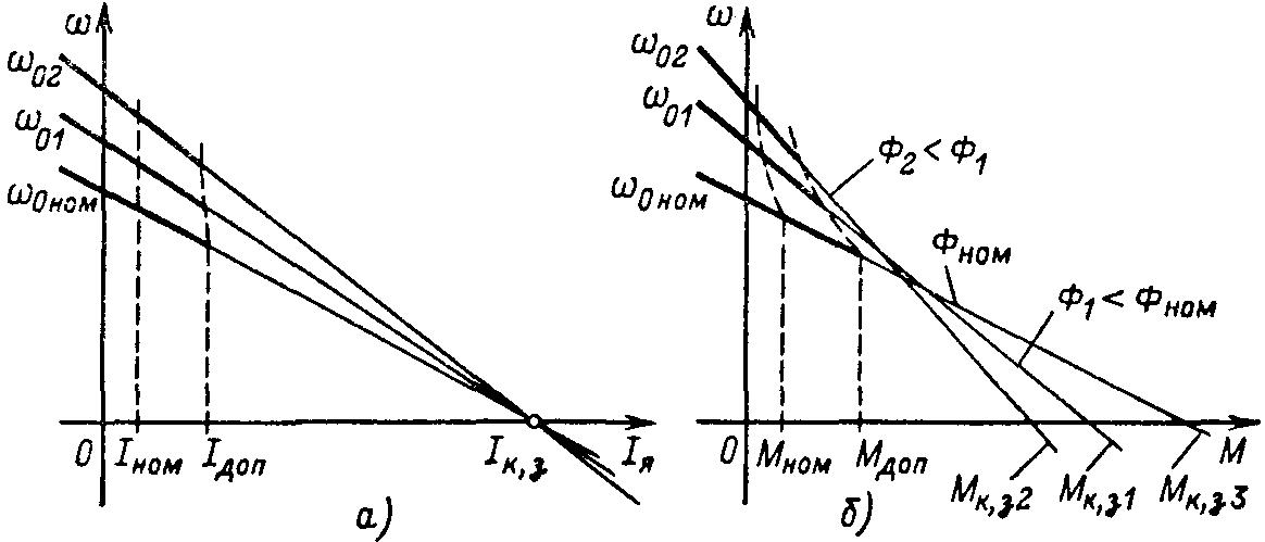 Механические характеристики электроприводов