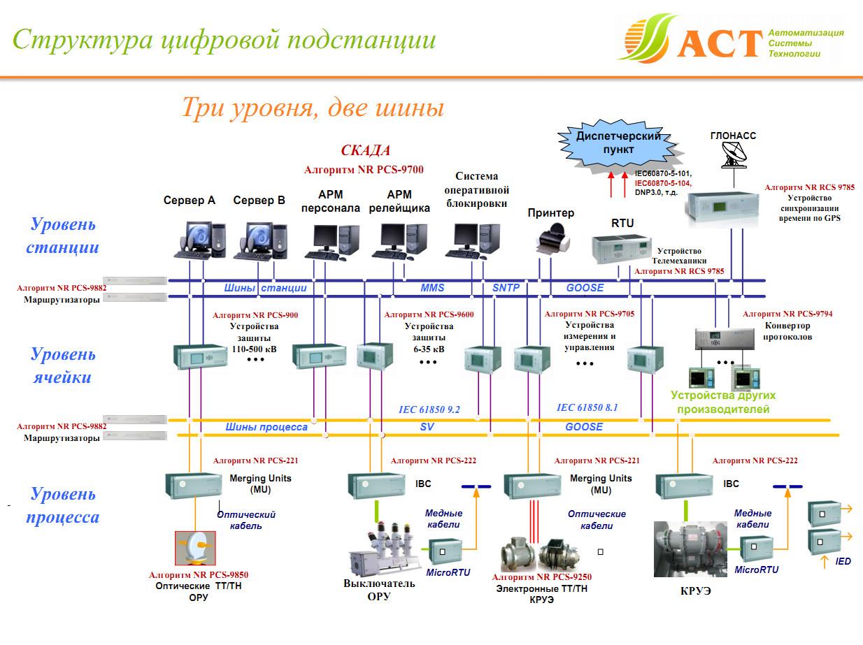 Общие указания к рабочему проекту.