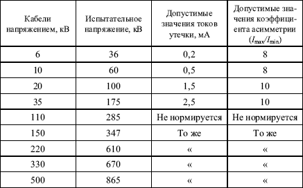 Испытание силовых кабелей 0,4-6-10 кв повышенным напряжением