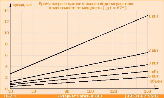Применение и расчёт электрической спирали из нихрома