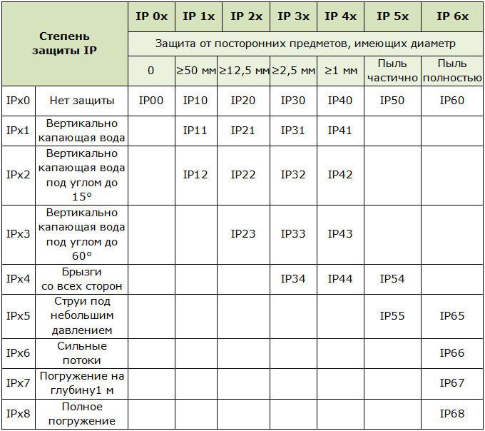 Степень защиты ip – расшифровка обозначений, наиболее распространенные значения пыле - и влагозащиты оборудования