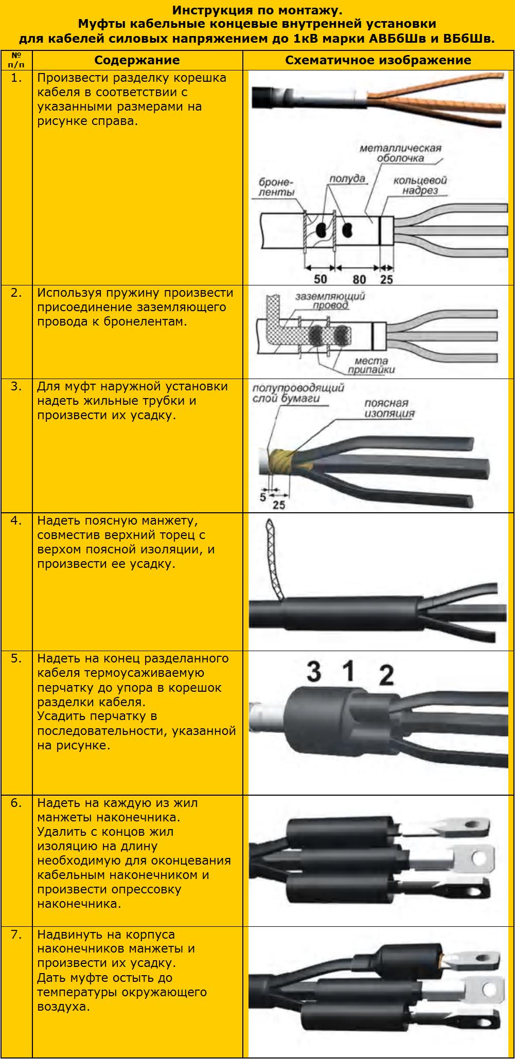Монтаж концевых заделок внутренней установки | справочник электромонтажника