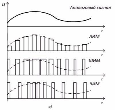 Широтно-импульсная модуляция — википедия с видео // wiki 2