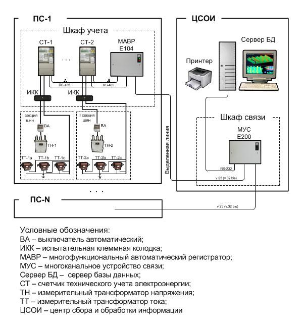 Системы технического учета потребления ресурсов