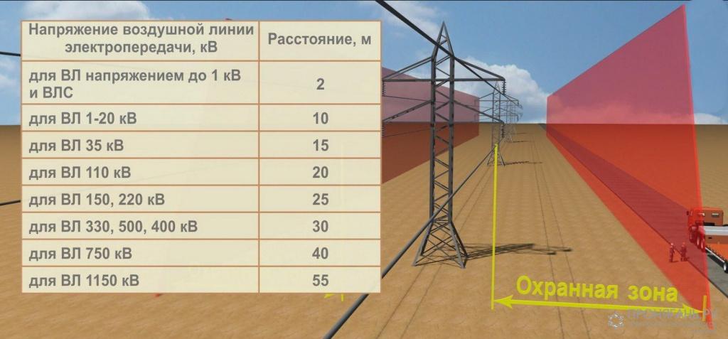 Опоры воздушных линий электропередач. их устройство и основные типы