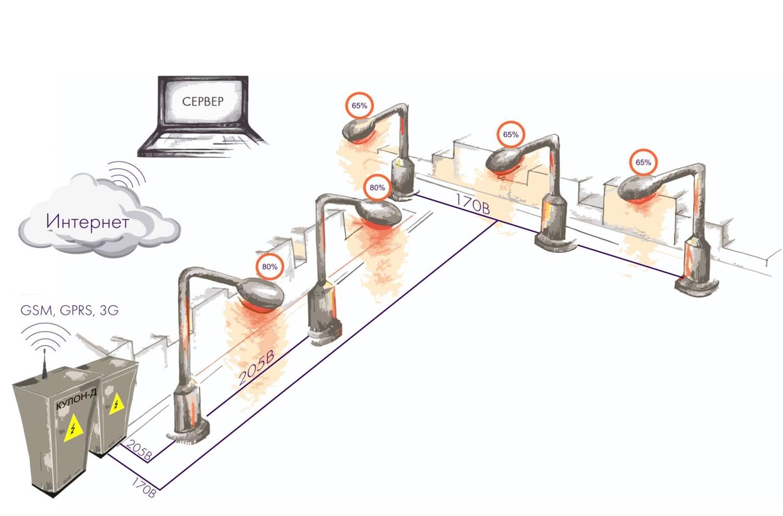 Система управления уличным освещением
