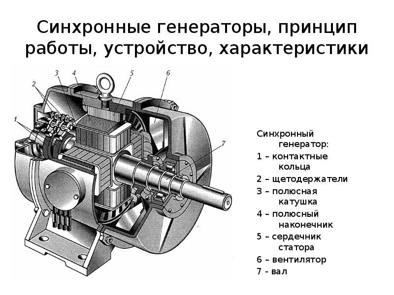 Синхронный и асинхронный генераторы. отличия