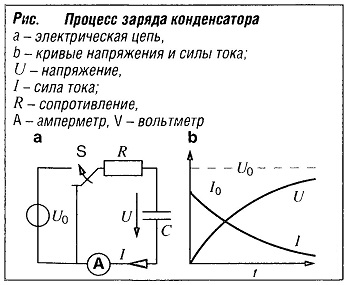 Зависимость заряда конденсатора от времени. исследование процесса разрядки конденсатора