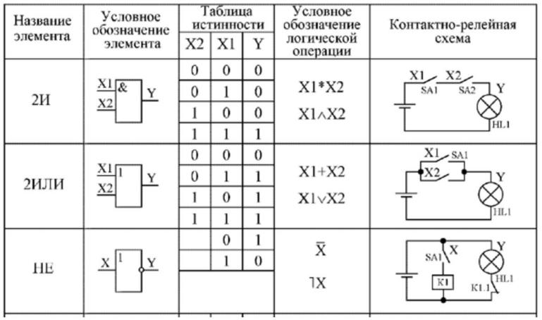 Применение булевых функций к релейно-контактным схемам