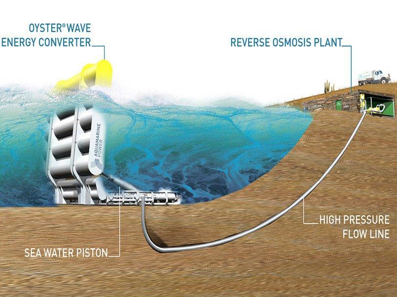 Волновые электростанции - примеры трех проектов. волновая электростанция