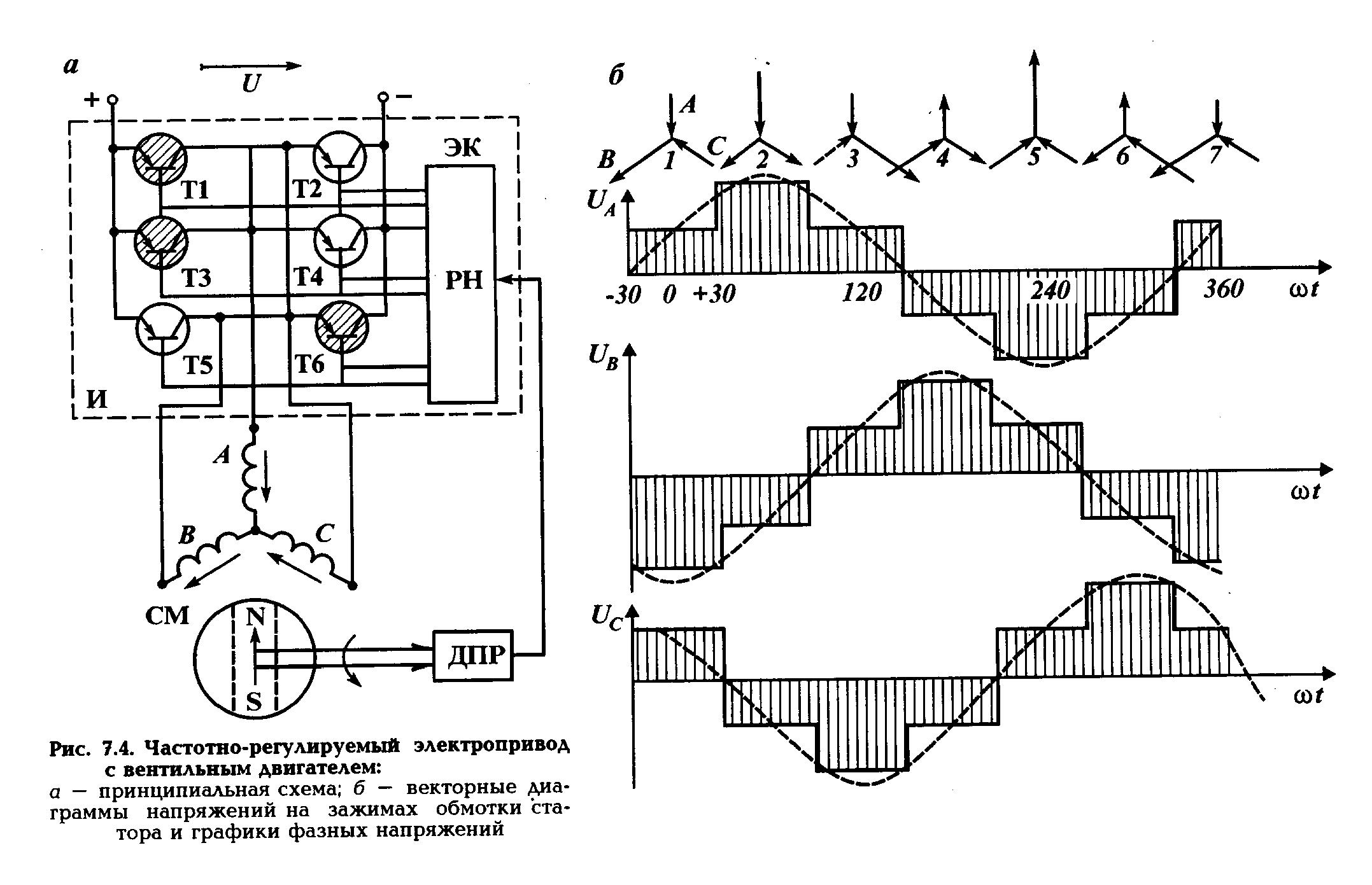 Использование асинхронных двигателей с фазным ротором в составе частотнорегулируемого электропривода