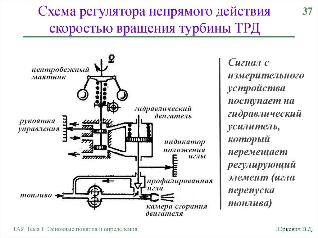 Автоматические регуляторы - 1.doc