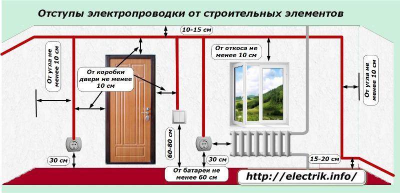 Пошаговое руководство по монтажу электропроводки в деревянном доме