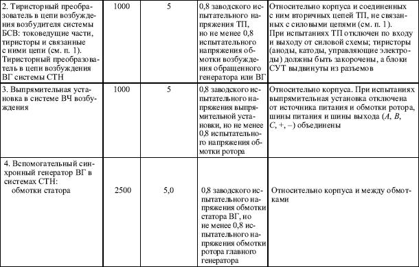 Глава 2.4. кабельные линии / правила птээп / библиотека / элек.ру