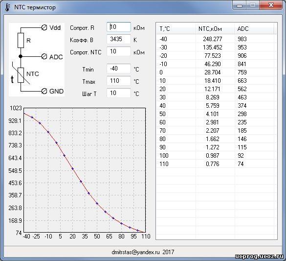 Универсальная 10-канальная микросхема линеаризации датчиков температуры различных типов для согласования их показаний с точностью 0.1ºc от компании linear technology