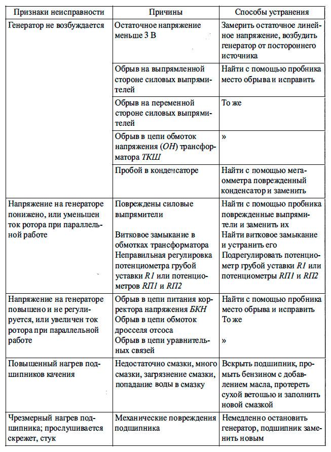 Принцип работы понижающего трансформатора напряжения и его устройство