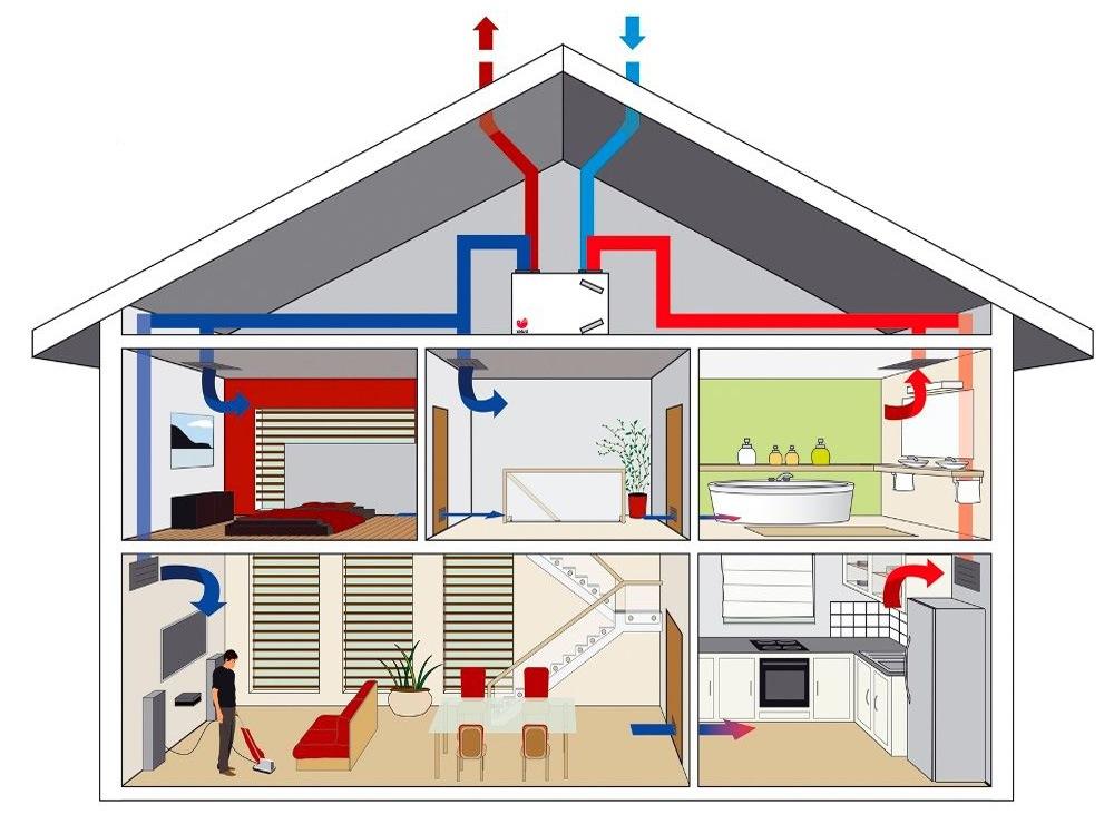 Автоматизированная система управления вентиляцией компрессорной станции