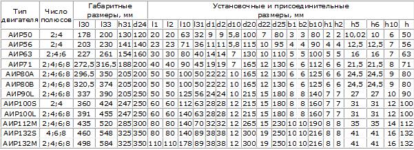 Пусковой ток., калькулятор онлайн, конвертер