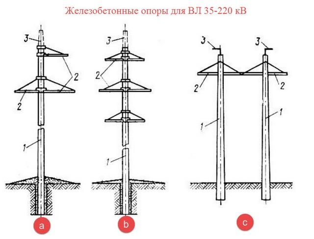Электромонтер по ремонту воздушных линий электропередачи - еткс