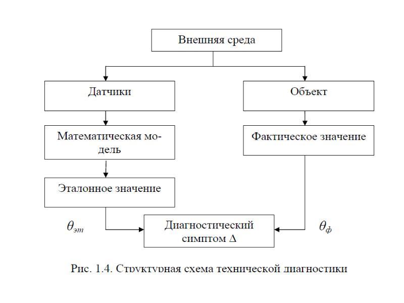 Гост 20911-89. техническая диагностика. термины и определения