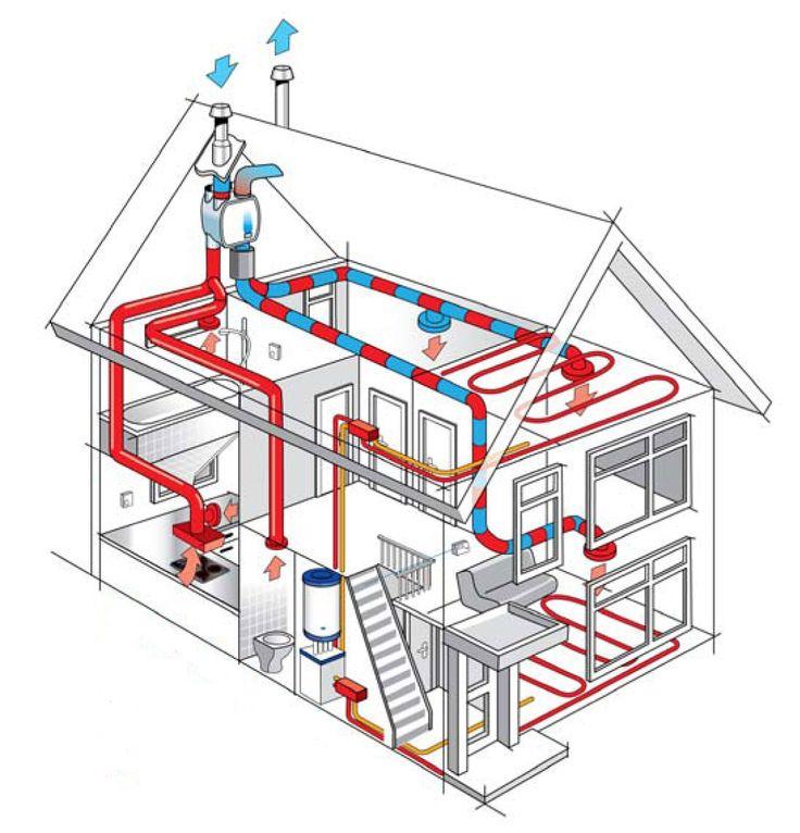 Для чего нужна автоматика для управления приточной системой вентиляции