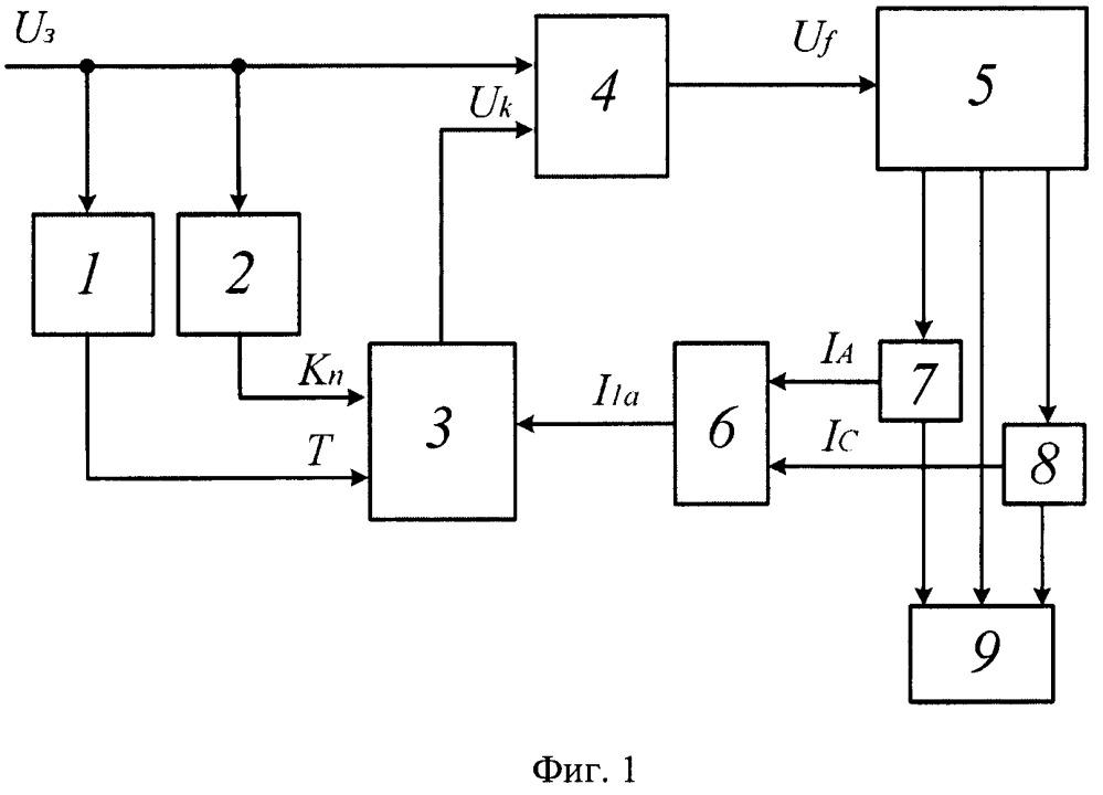 Принцип работы ад (асинхронного двигателя) с фазным ротором