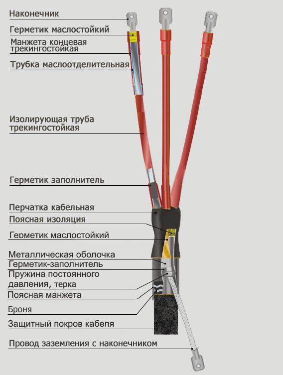Монтаж концевых кабельных муфт и заделок
