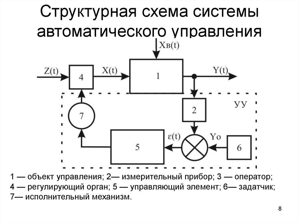 Системы и методы управления
