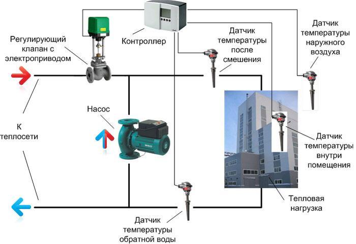 Автоматическое регулирование технологических процессов