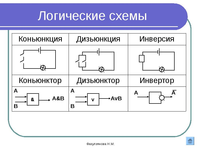 Законы алгебры логики