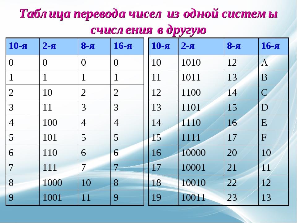 Калькулятор систем счисления с решением