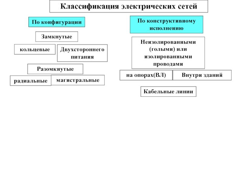 Система и назначение электрических сетей