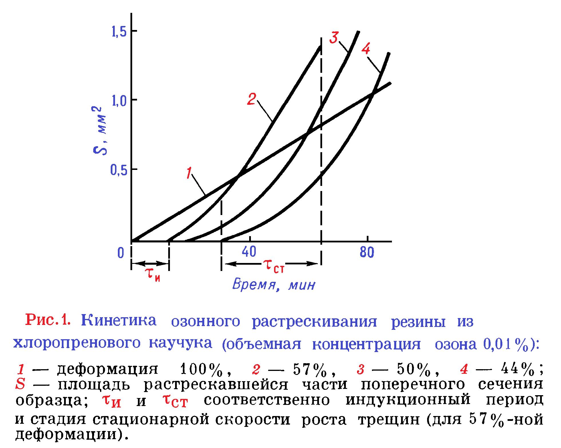 Основные сведения о природе и процессах старения полимеров