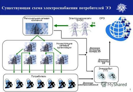 Категории электроприемников и обеспечение надежности электроснабжения / пуэ 7 / библиотека / элек.ру
