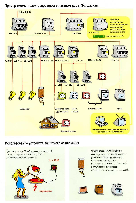 Устройство и особенности монтажа ограничителей мощности