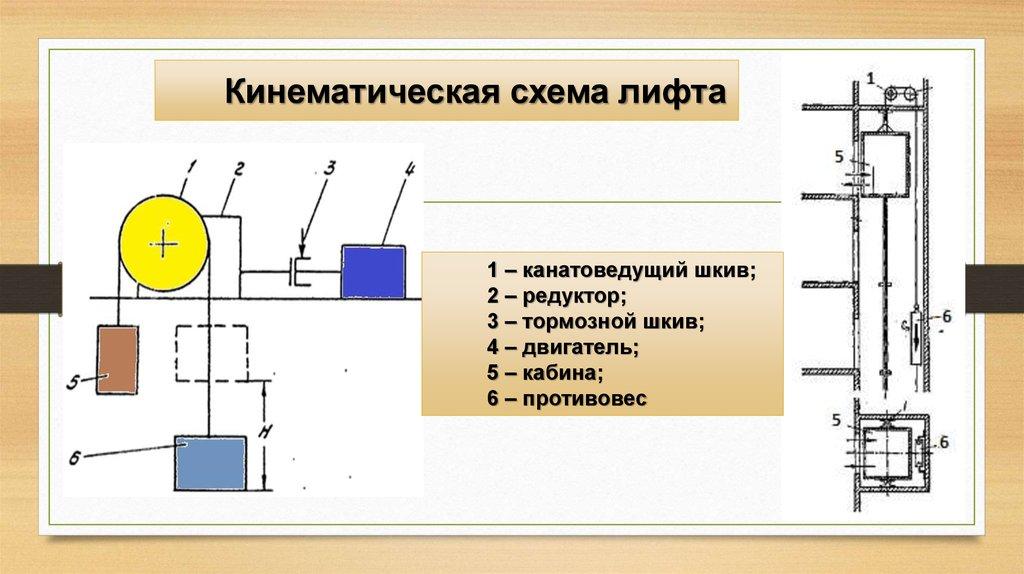 Схема малого грузового лифта