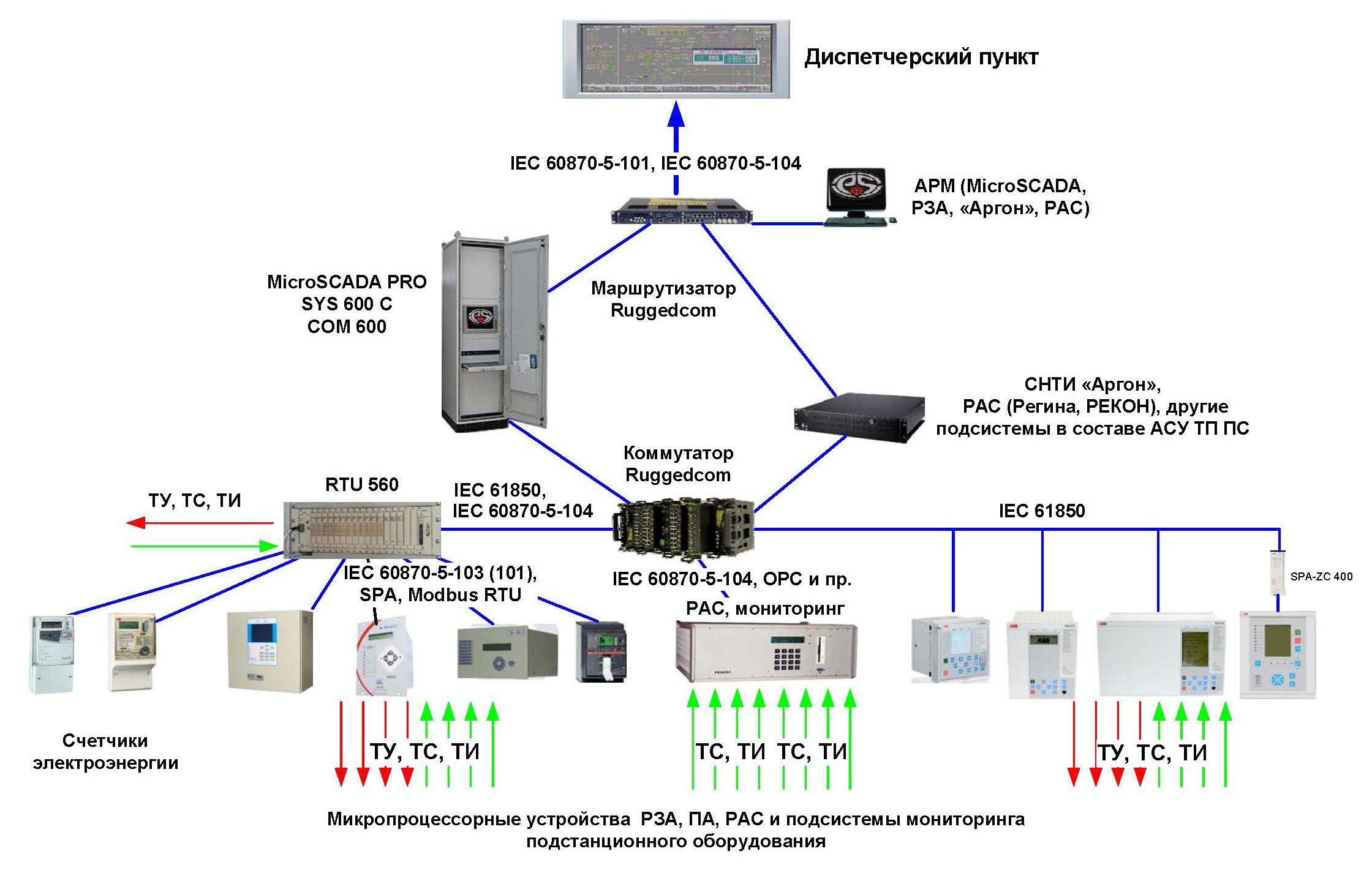 Системы телемеханики электрических подстанций