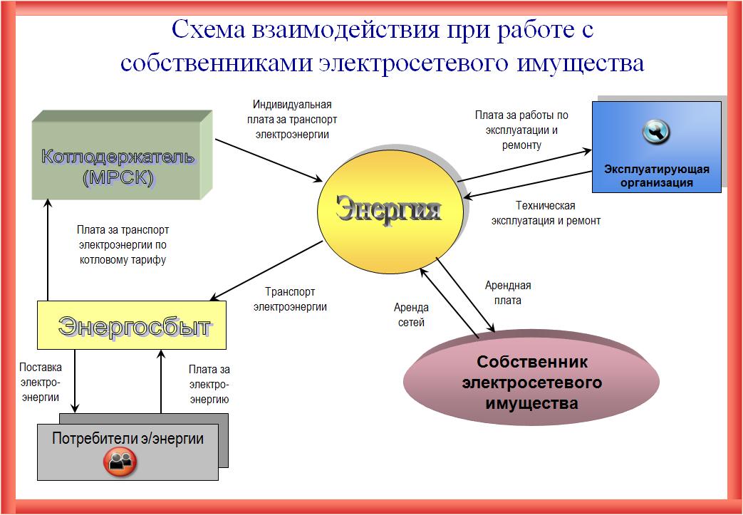 Какие бывают категории надежности электроснабжения по пуэ?