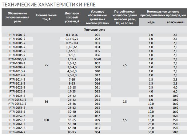 Расчет уставок для цифровых устройств релейной защиты. часть 6 / статьи и обзоры / элек.ру