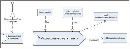 Аскуэ: принцип работы и основное назначение системы
