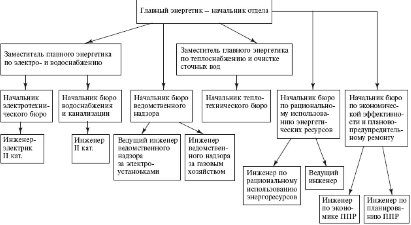 Разработка и правила оформления должностной инструкции электрика