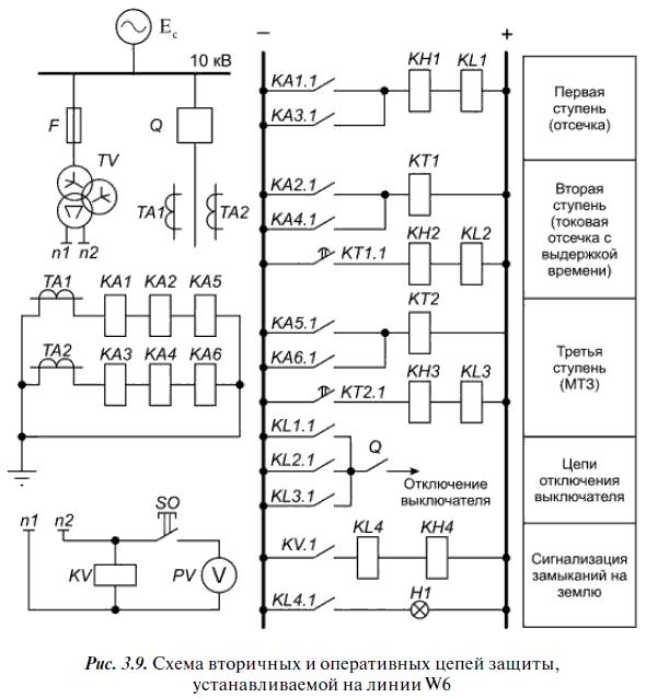 Общие принципы построения защит электрооборудования и электрических сетей
