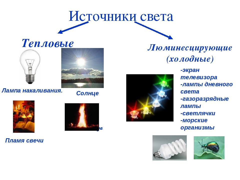 Линейные источники. линейные и точечные источники света
