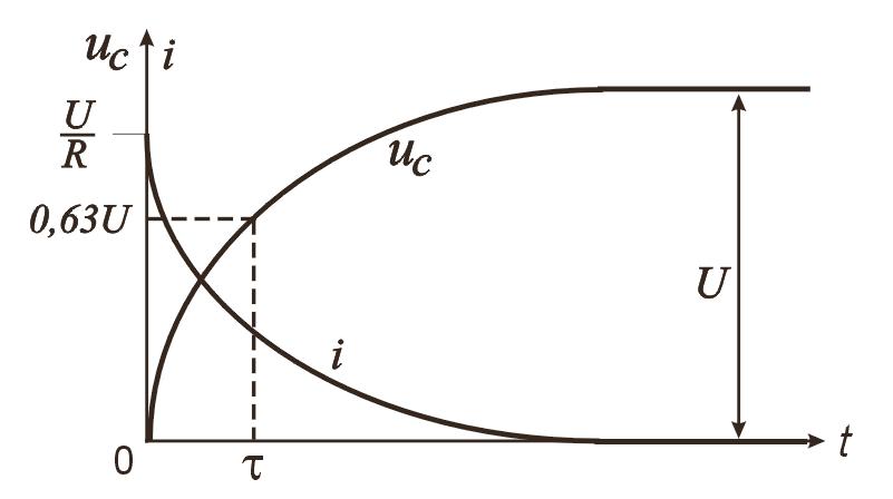 Накопление заряда на обкладках конденсатора