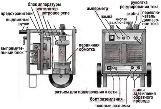 Управляемые выпрямители: принцип работы, схема, область применения