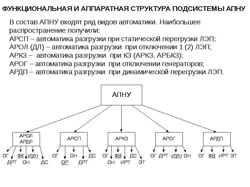 Автоматическая частотная разгрузка (ачр): назначение, применение, принцип действия, классификация » elektri4estwo.ru – информационный портал для электриков
