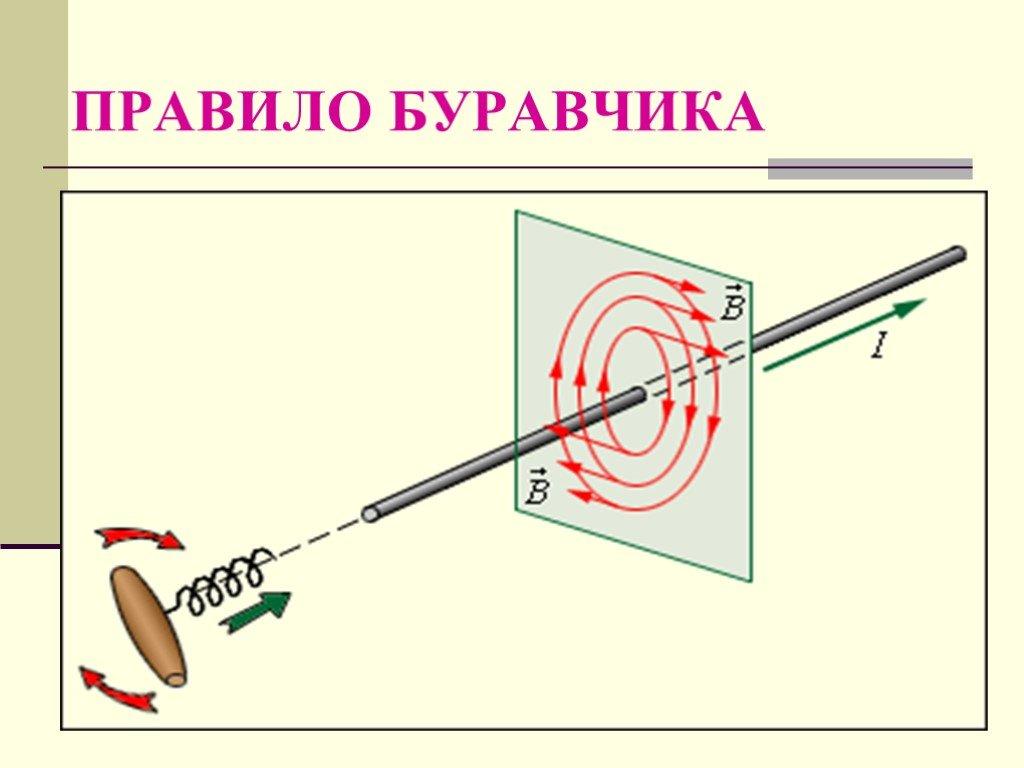 Правило буравчика — википедия. что такое правило буравчика