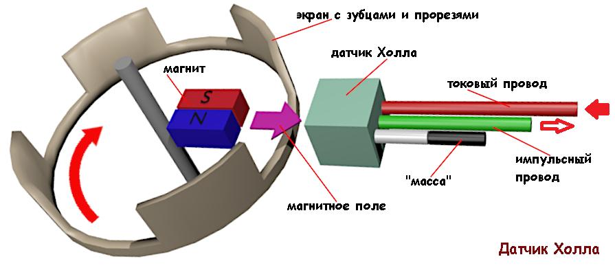 Датчик холла: принцип работы, использование в разных сферах производства, применение схемы этого устройства